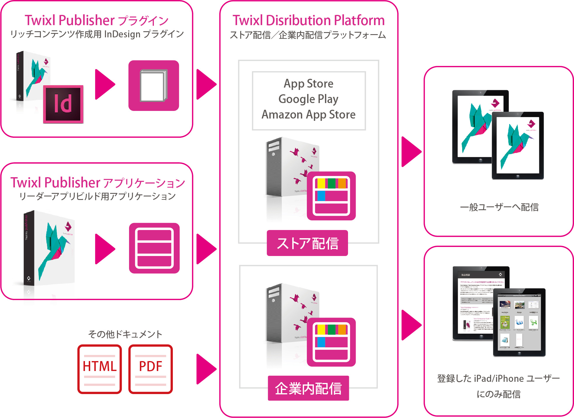 Twixl Publisherフロー